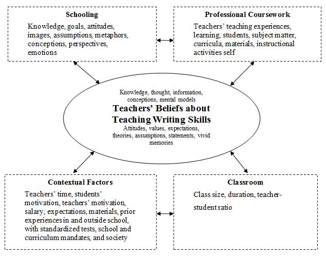 beliefs about teaching and learning essay Our beliefs about teaching and learning teaching and learning is at the heart of our purpose at melville senior high school as the school of choice for our local and wider community, our staff provide students with the opportunity to excel in a learning and teaching environment that is engaging, dynamic and purposeful.